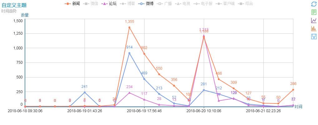 图1.事件时间趋势图