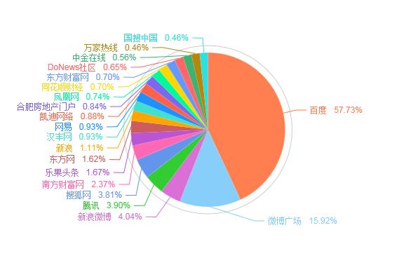 图2.站点分布统计图