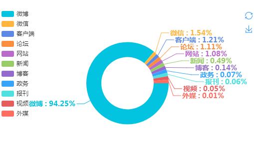 图2  媒体类型分布图