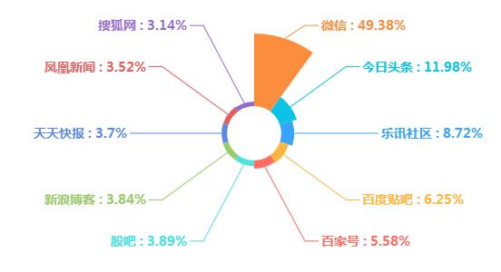 图3  媒体来源分布图